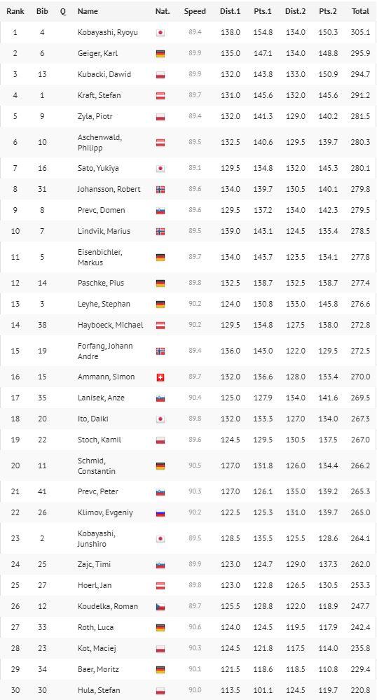 Wygrana Kobayashiego w Oberstdorfie - wyniki