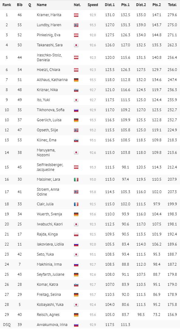 Życiowy wynik Kingi Rajdy w Pucharze Świata - wyniki konkursu