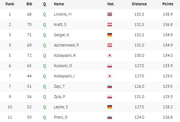 Kwalifikacje w Innsbrucku - wyniki