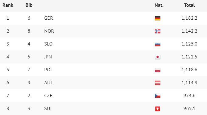 Niemcy wygrywają w Zakopanem. Piąte miejsce Polski