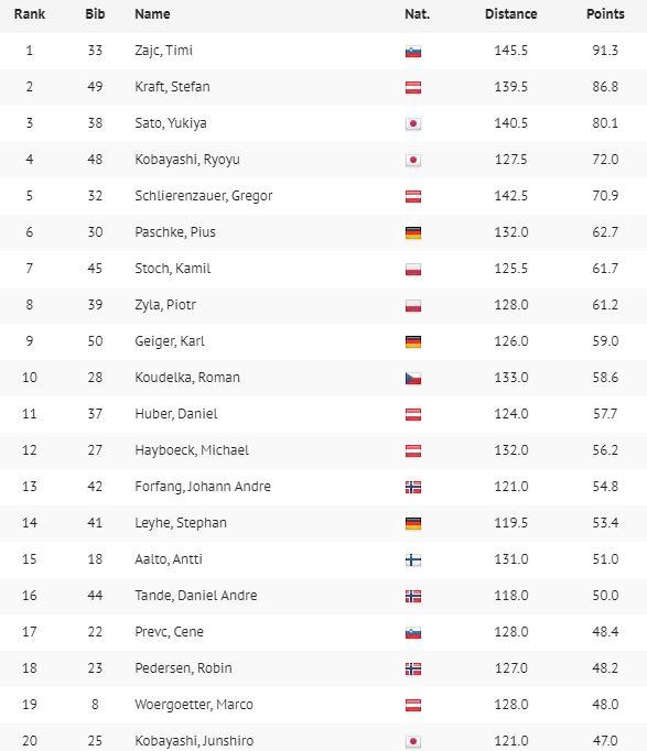Timi Zajc najlepszy w serii próbnej w Sapporo - wyniki