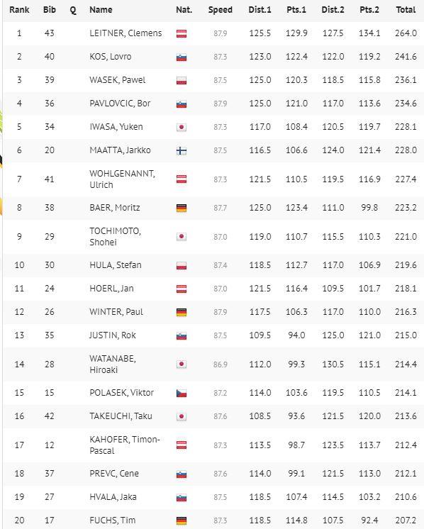Paweł Wąsek na trzecim miejscu w PK w Lahti - wyniki