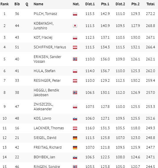 Tomasz Pilch wygrywa PK w Brotterode, podium Kota!